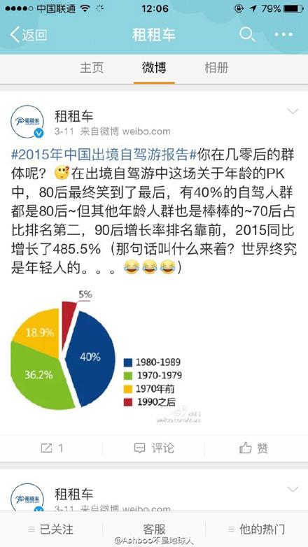 租租车的2015年中国出境自驾游报告
